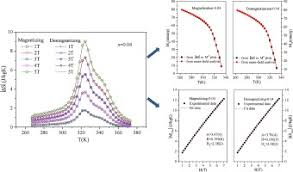 Standard Entropy Change Table Field Dependence Of Magnetic Entropy Change And Estimation Of