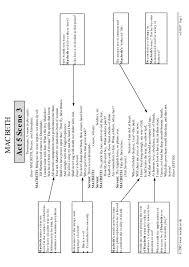 ks3 macbeth act 5 teachit english