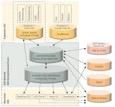 software architektur software architektur gis kompetenzzentrum der stadt uster