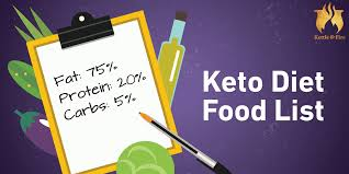 keto diet food list infographic u0026 pdf