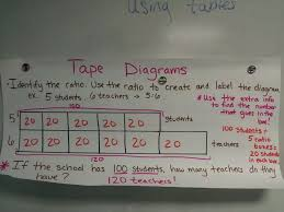 6th Grade Math Worksheets Ratios 6th Grade Ratio Worksheets Abitlikethis