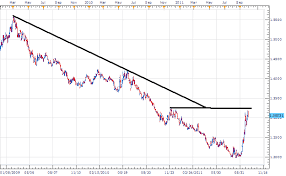 Usd To Sgd Usd Sgd Divergence Cues Swing Trading Opportunity
