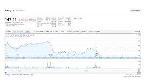 United Airline Stock Boeing Stock Sell Off On United News Appears Misplaced Leeham