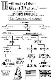 the family tree of abraham christian assemblies international