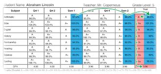 year average gpa vs gpa u0026 scores report gradelink support community