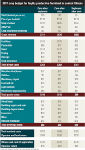 Farm Budget Spreadsheet Know Your Breakeven Number Prairie Farmer
