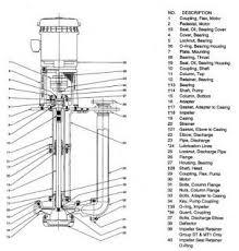 How Does A Pedestal Sump Pump Work 26 Best Sump Pump Images On Pinterest Sump Pump Basement Ideas