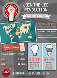 why to buy and use led lights