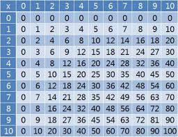 multiplication table worksheets grade 3 pleasing 0 10 printable
