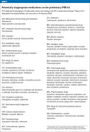 potentially inappropriate medications in the elderly 09 08 2010