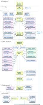 Strategic Planning Template Excel Resource Planning Template Excel Laobingkaisuo Com