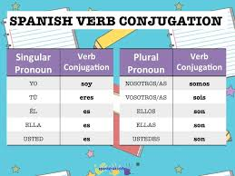 12 best the verb ser and adjectives images on pinterest spanish