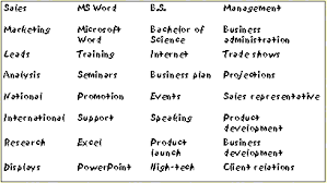 Resume Keywords List By Industry by Amazing Design Keywords For Resume 7 Step 2 List Of Keywords Your