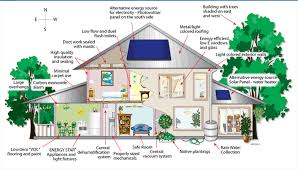 Eco Friendly Homes Plans by Alternative Energy House Plans Arts