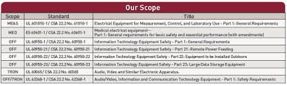 bureau veritas testing bureau veritas consumer products services electrical electronic