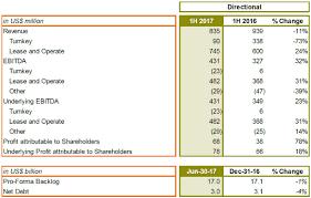 sbm offshore 2017 half year earnings sbm offshore