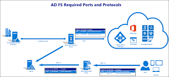 best practices for securing ad fs and web application proxy