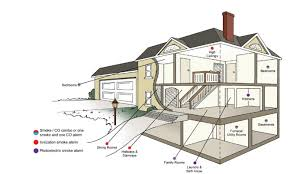 resource smoke detectors