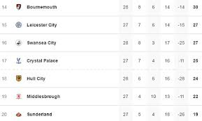 english premier league results table english premier league scores and results daily mail online