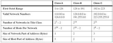 network class vlsm classful classless routing welcome