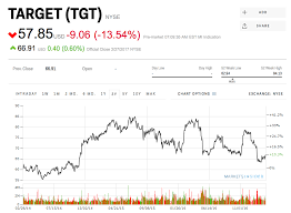 st george utah target black friday target tumbles 13 after missing on earnings and guidance tgt