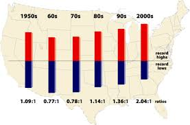 Map Of Red And Blue States by Record High Temperatures Far Outpace Record Lows Across U S