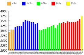 1987 camaro weight what is the lightest year of camaro third generation f
