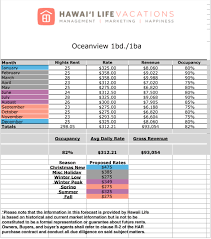 Rental Income Spreadsheet Template Toolkit For Purchasing A Hawaii Vacation Rental Property Hawaii