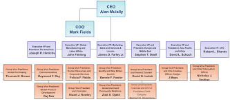 ford motor company human resources ford motor company organizational structure block diagram