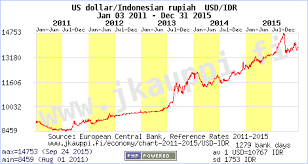 Usd To Idr Currency Chart Us Dollar Rupiah Usd Idr Jan 03