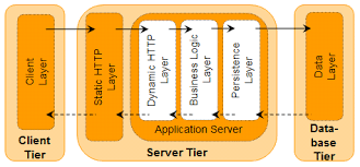 knowledge nugget what is a tier in software architecture u2013 a