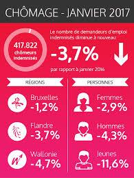 bureau du chomage bruxelles les chiffres fédéraux des chômeurs indemnisés janvier 2017 onem
