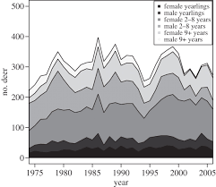 decomposing variation in population growth into contributions from
