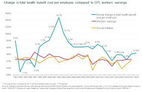 figure 1 health benefit cost growth will hold at approximately 4 in 2018 but still tracking well above inflation