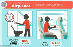 travel math images Travel math reveal tray tables and air vents are dirtiest places jpg
