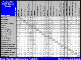 premier league results table and fixtures paul edwards premiership football site 1997 98 season