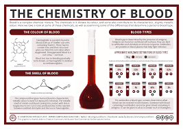 background behind halloween compound interest halloween special the chemistry of blood