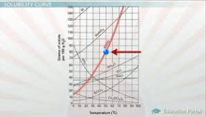 solubility and solubility curves video u0026 lesson transcript