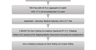 Deck Rating Jobs by How To Join Merchant Navy Gp Rating