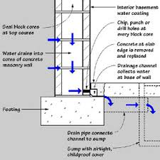Interior Basement Drainage System Moisture In Basements Causes And Solutions Moisture Management