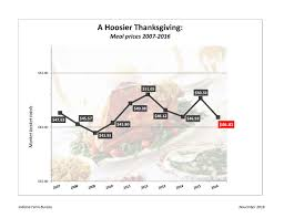 market basket thanksgiving hours thanksgiving food prices drop significantly according to farm