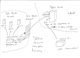 Home Network Design Diagram Matt U0027s Blog Ultra Secure Remote Access To Home Network With A