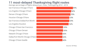 the worst airport for thanksgiving travelers marketwatch