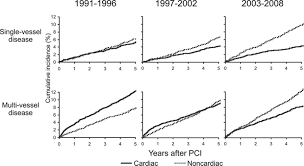 trends in cause of death after percutaneous coronary