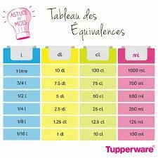 mesure en cuisine tableau equivalence astuces tableau astuces et mesure