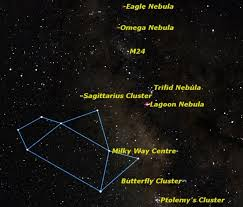 Sagittarius constellation facts about the archer