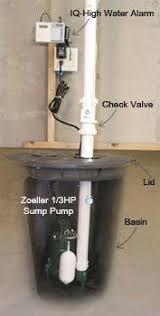Best Basement Sump Pump by Submersible Sump Pump Installed As Part Of An Internal De Watering