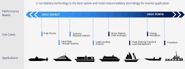 lithium marine battery deep cycle marine battery for submarine