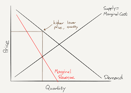 Marginal Costs Facebook And The Cost Of Monopoly U2013 Stratechery By Ben Thompson