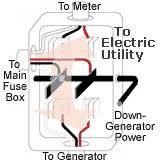 generator transfer interlock safety switch